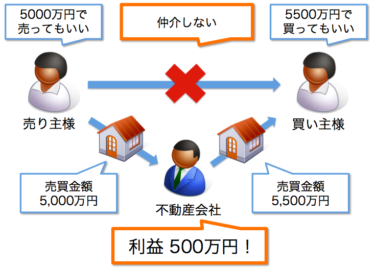 マンション買取の関係図