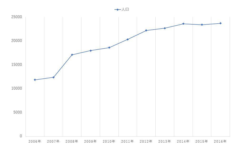 人口変化率 グラフ