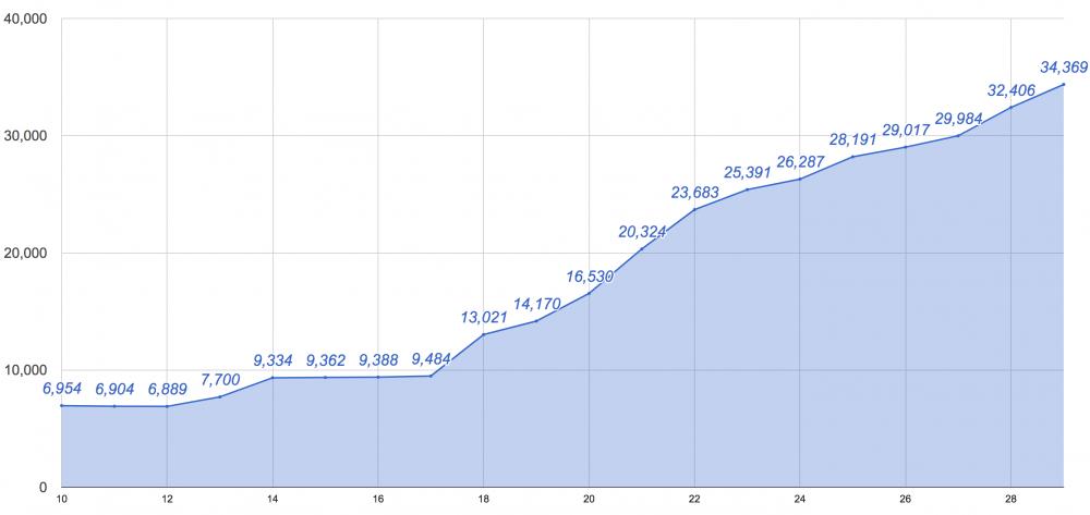 豊洲エリアの人口増加データ