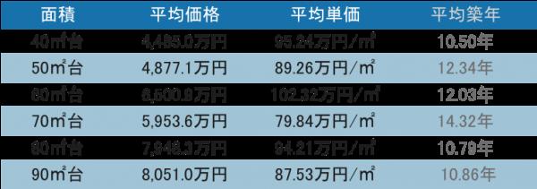 品川駅周辺 タワーマンションの取引データ1-10階