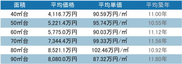 品川駅周辺 タワーマンションの取引データ11-20階