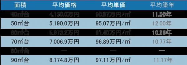 品川駅周辺 タワーマンションの取引データ21-30階