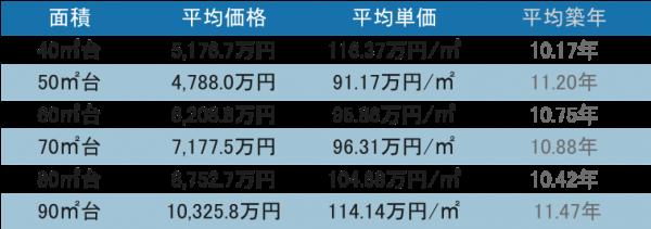 品川駅周辺 タワーマンションの取引データ31-40階