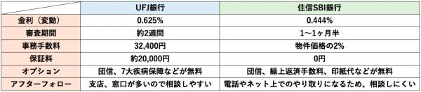 UFJと住信の比較