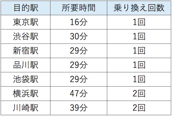 人気の高まる「東陽町」「南砂町」のおすすめマンション特集!