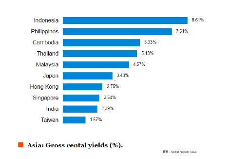 アジアの不動産価格の比較