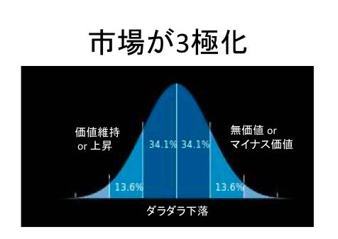 日本の不動産市場