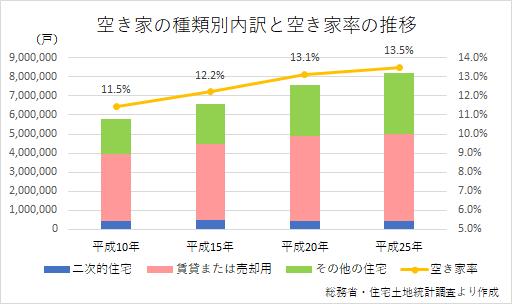 空き家問題グラフ-1