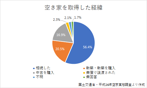 空き家問題グラフ-2