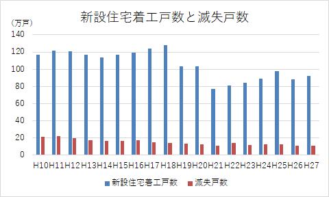 空き家問題グラフ-3