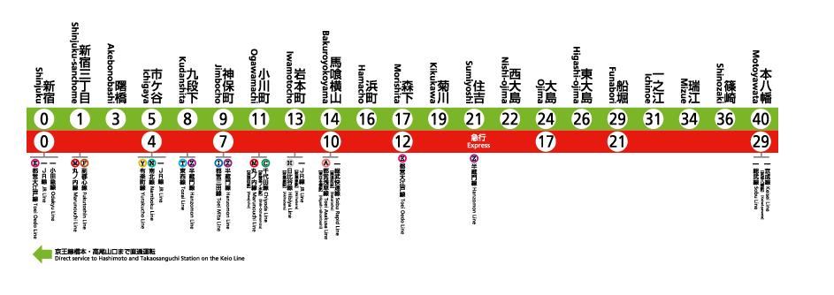 ザセンター東京の交通利便性