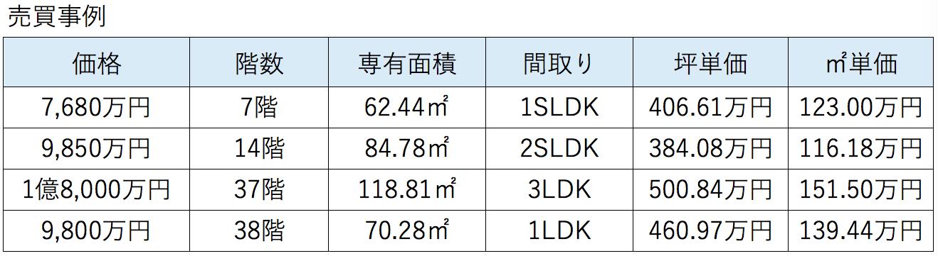 東京タイムズタワーの売買相場
