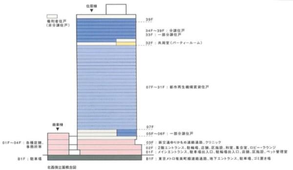 豊洲シエルタワーの構造