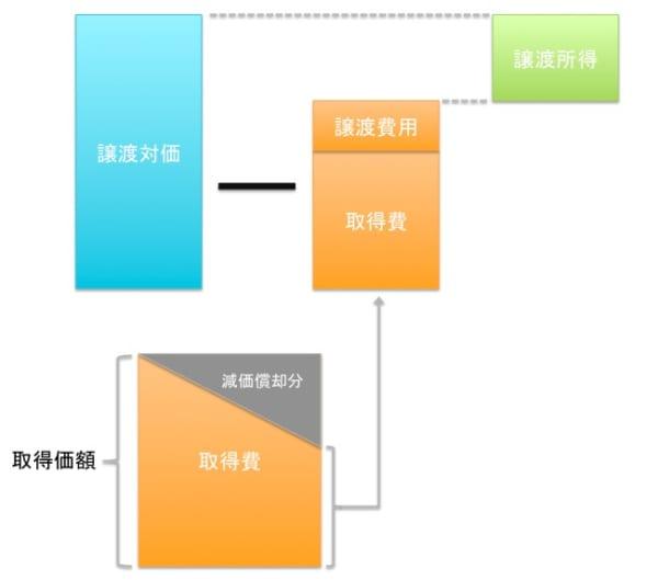 マンション売却の税金計算イメージ