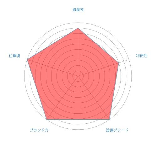 グローバルフロントタワーのグラフ