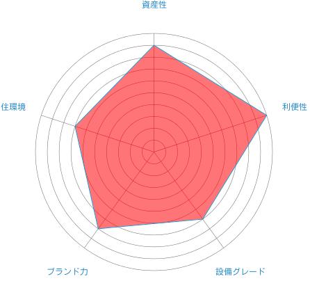 東京タイムズタワーの総合評価
