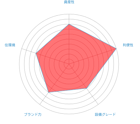 豊洲シエルタワーの総合評価チャート