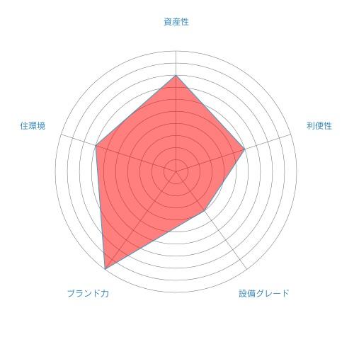 パークシティ新川崎の総合評価