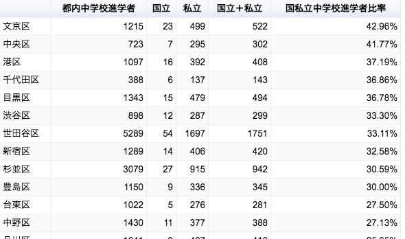 東京都の公立小学校の進学状況