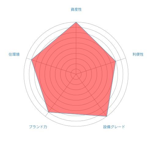 ブリリアザタワー東京八重洲アベニューの総合評価