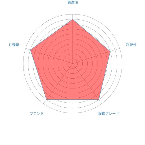 ザ・タワー横須賀中央_総合評価