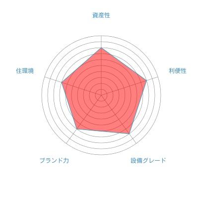 フェニックス西参道タワー_総合評価