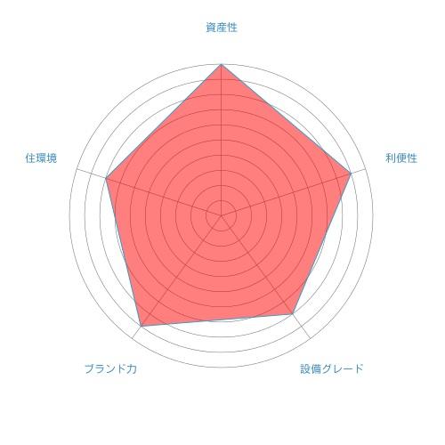 ザ六本木東京クラブレジデンス_総合評価