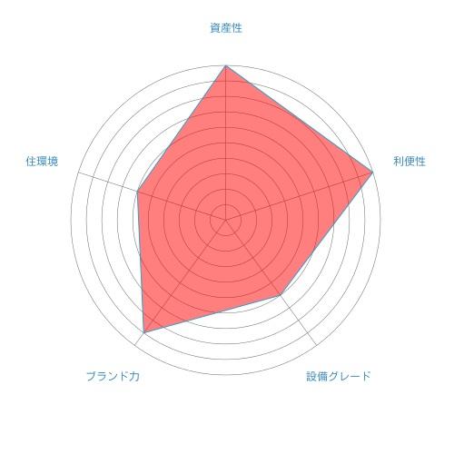 セントラルレジデンス新宿シティ_総合評価