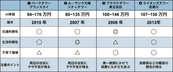 五反田の中古タワーマンションの比較表