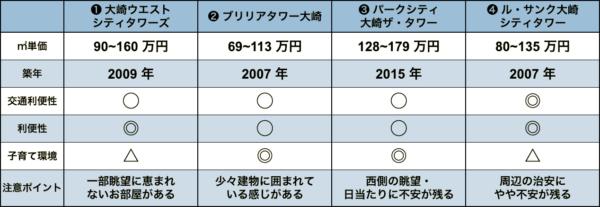 大崎の中古タワーマンションの比較表