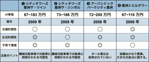 豊洲の中古タワーマンションの比較表